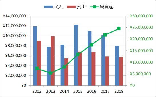 ももたま家の年度別収支と資産の推移