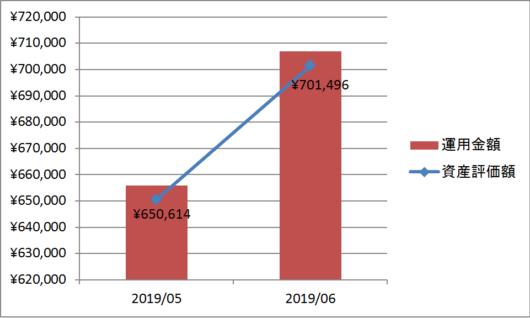 2019年6月度の企業型DC実績