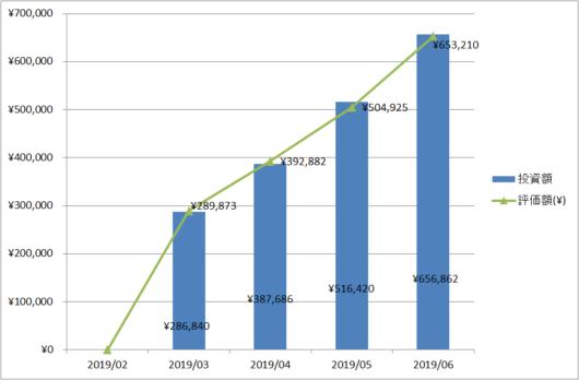 2019年6月度の投資額・評価額推移