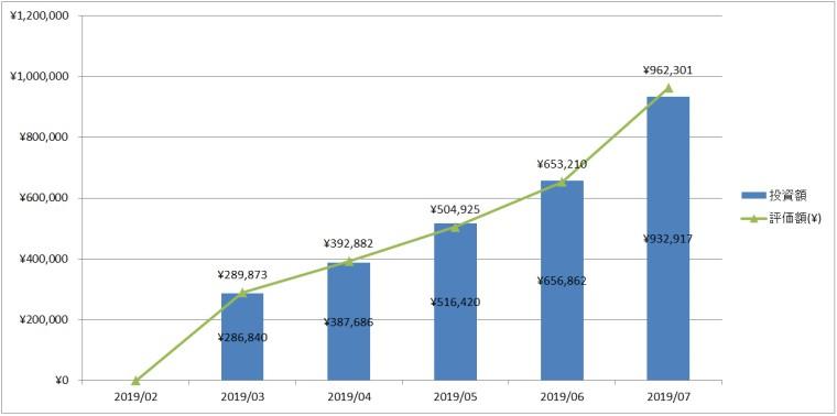 2019年7月度の投資額・評価額推移