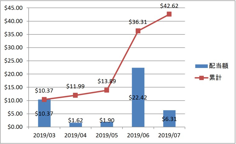 2019年7月度の配当金と累計配当金