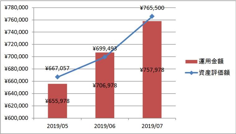 2019年7月度の企業型企業型確定拠出年金実績