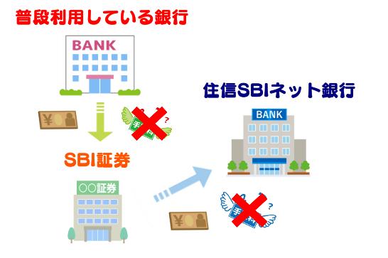 SBI証券の即時入金サービス