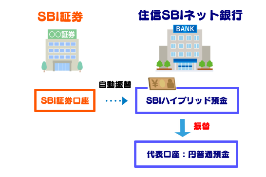 SBIハイブリット預金から代表口座への振替