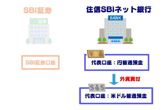 住信SBIネット銀行の外貨買付