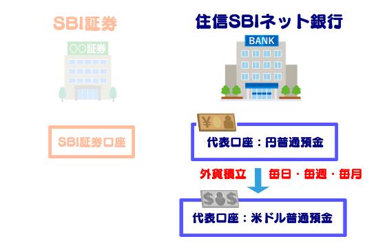 外貨積立で為替手数料2銭、為替リスク対策