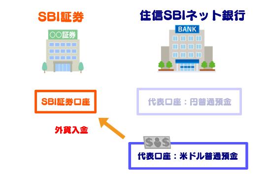 SBI証券口座への外貨入金