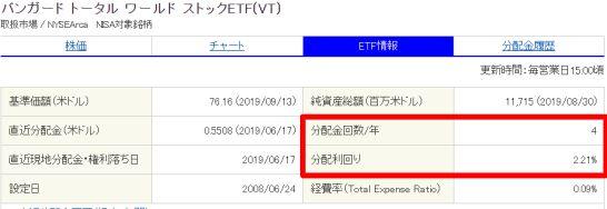 ETF情報ページの分配金利回り、年間回数