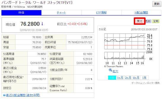SBI証券の外貨建商品取引サイトのETF情報