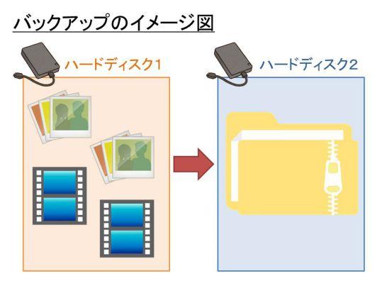 バックアップのイメージ図
