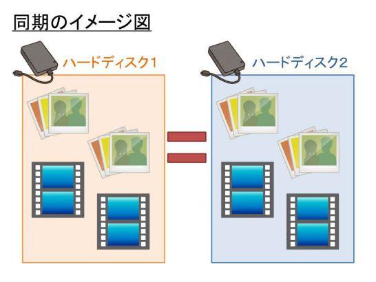 同期のイメージ図