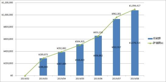 30代子育て世帯の2019年8月の投資額・評価額推移