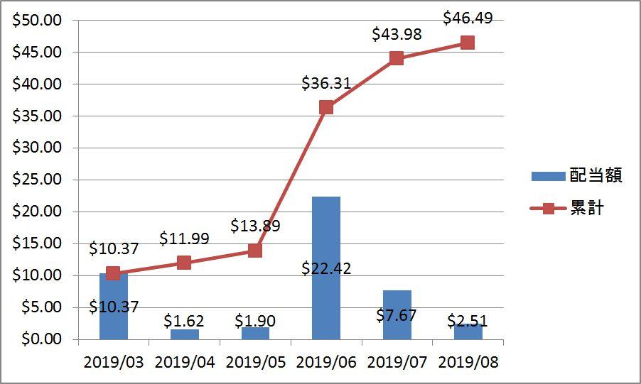30代子育て世帯の2019年8月の配当金・分配金の推移