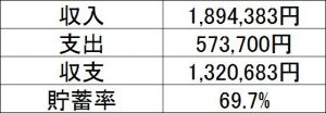 30代子育て世帯の2019年7月の家計簿&収支