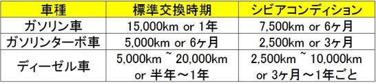 トヨタ自動車のエンジンオイル交換の目安