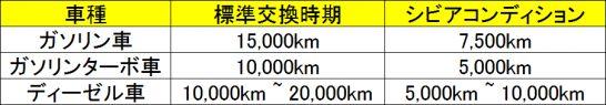 トヨタ自動車のエンジンフィルター交換の目安