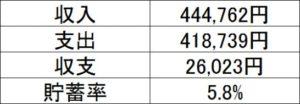 30代子育て世帯の2019年8月の家計簿&収支