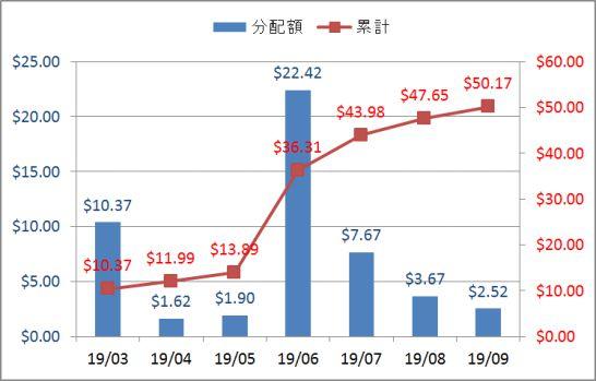2019年9月のアメリカ各ETF・MMFの配当金・分配金の推移