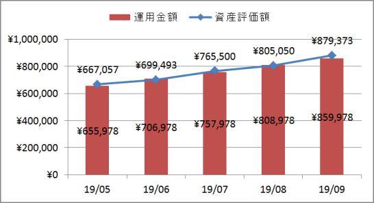 30代子育て世帯の2019年9月の企業型確定拠出年金実績