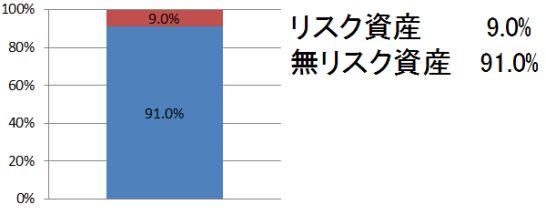 2019年9月のリスク資産割合