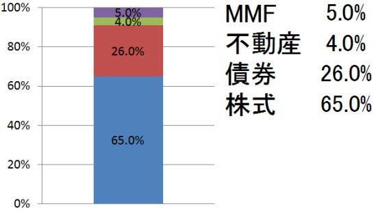2019年9月の投資商品割合
