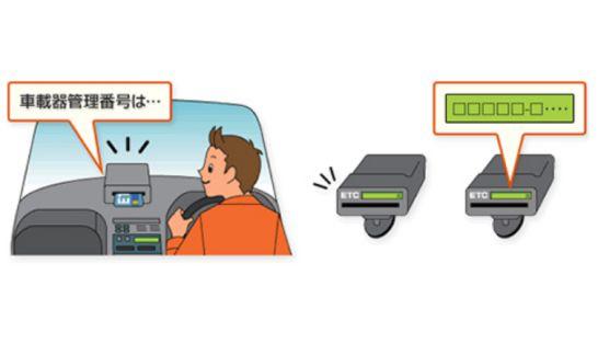ETC車載器の音声及び表示機能
