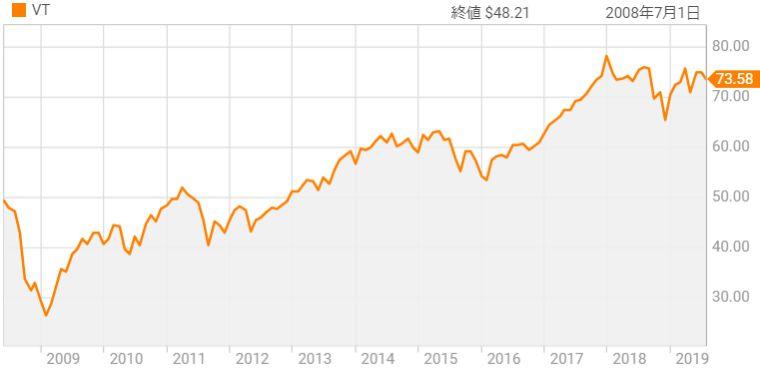バンガード・トータル・ワールド・ストックETF(VT)の市場価格チャート図