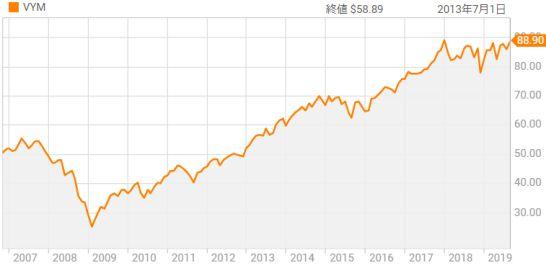 バンガード・米国高配当株式ETFの市場価格推移