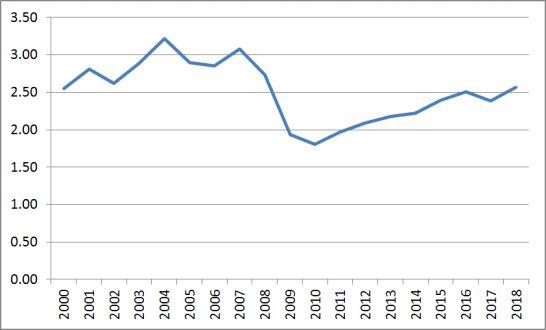 IYRの分配金のチャート図