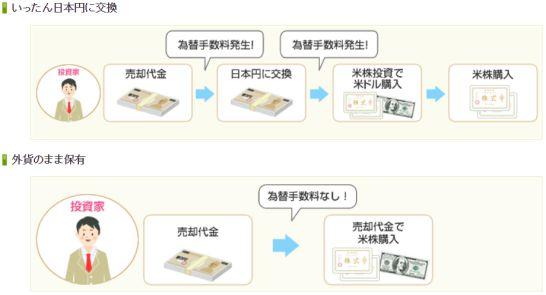 SBI証券の円貨決済と外貨決済