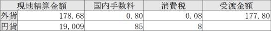 SBI証券の売却手数料