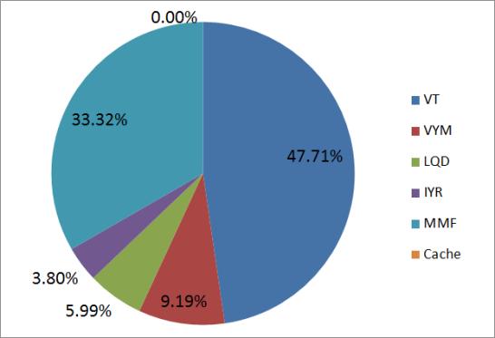 米国ETF投資のETF保有割合