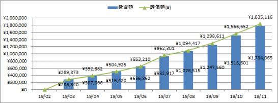 投資額と評価額推移
