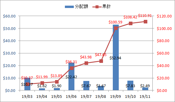 2019年10月の米国ETF・MMFの配当金・分配金の推移