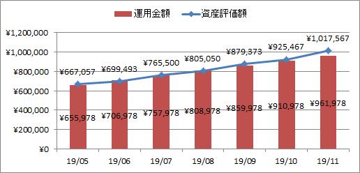 2019年11月の企業型確定拠出年金実績