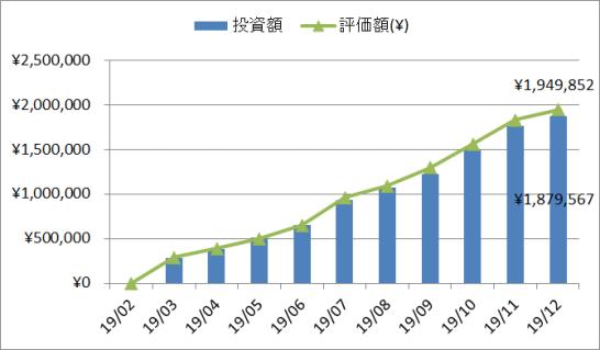 2019年12月の投資、評価額推移