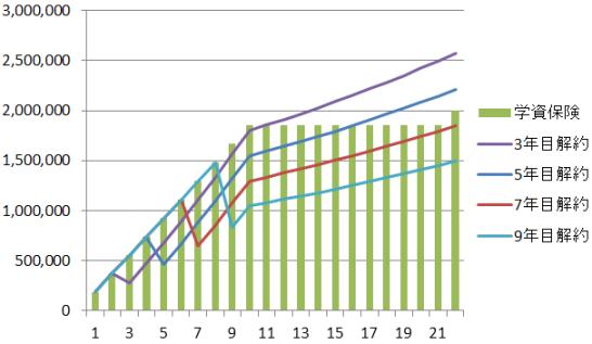 学資保険と資産運用の比較