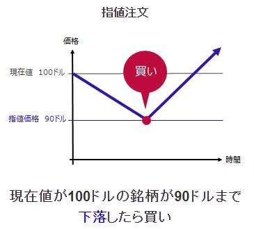 SBI証券の米国ETF買付における指値