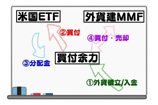 米国ETF投資における外貨建MMF(米ドル)の活用方法