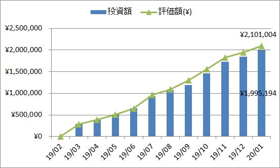 2020年1月の投資、評価額推移