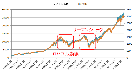 ダウ平均株価、S&P500の暴落