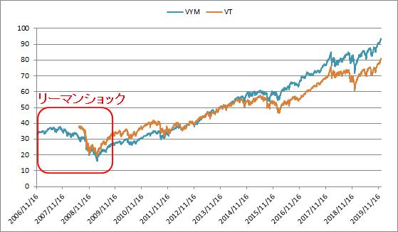 米国ETFのVT,VYMのチャート