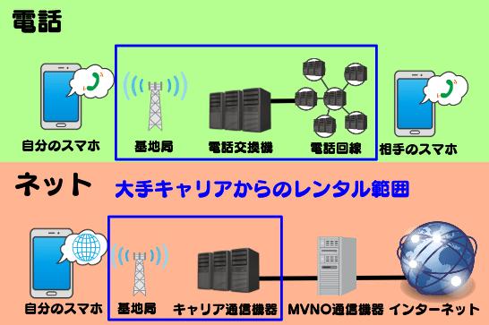 格安SIMの通話とネットの通信の流れ