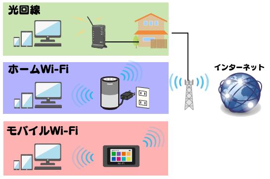光回線、ホームWi-Fi、モバイルWi-Fiのイメージ図