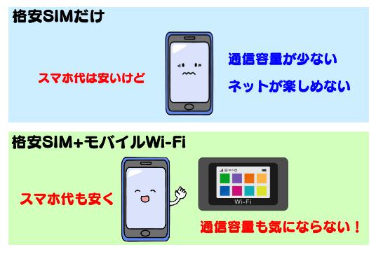 格安SIMとモバイルWi-Fiの組み合わせ