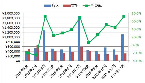 2019年の月別収支・貯蓄率の推移