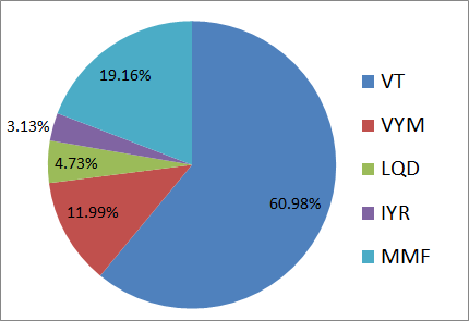 2020年2月の米国ETF、MMFの保有割合