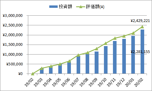 2020年2月の投資、評価額推移
