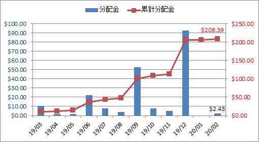 2020年2月の米国ETF・MMFからの分配金推移