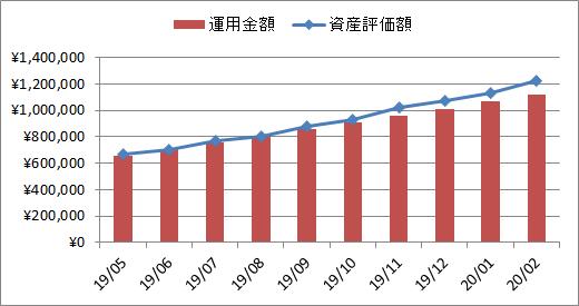 2020年2月の企業型確定拠出年金実績